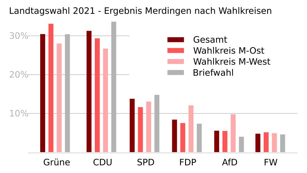 Landtagswahl 2021 in Merdingen